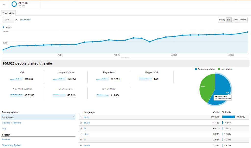 Dragon City Egg Traffic Stats August 2013