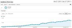 Hubpages Traffic March to December