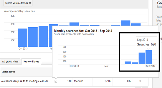 Beauty Product Search Volume