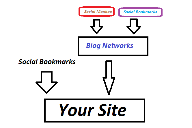 Link Building 2015 Chart