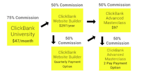 Clickbank University Upsells