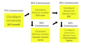 Clickbank University Upsells