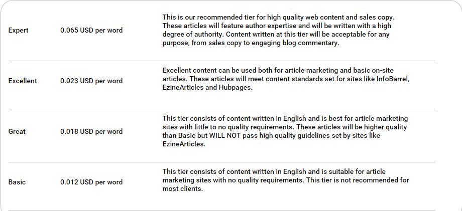 Content Authority Pricing for Writers