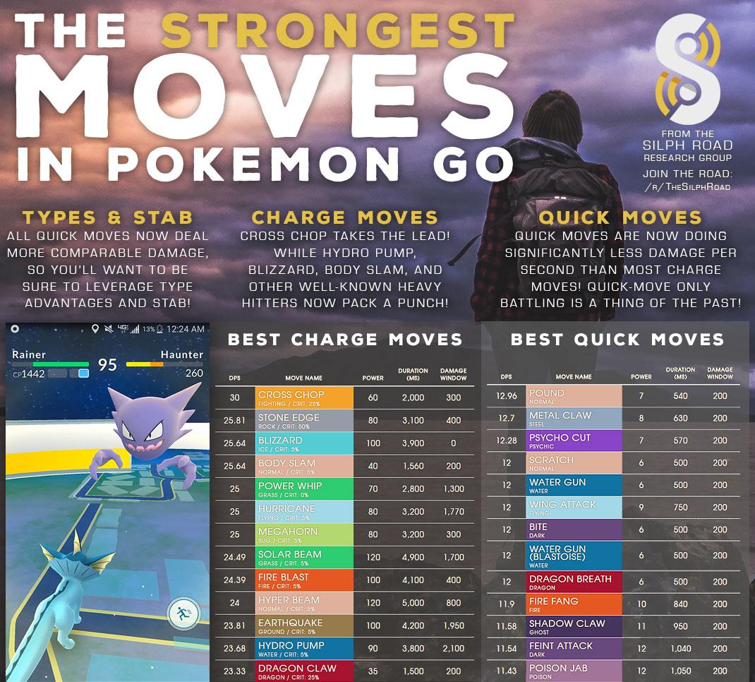 Pokemon Go Strongest Moves Update