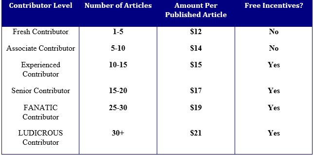 Contributor Table