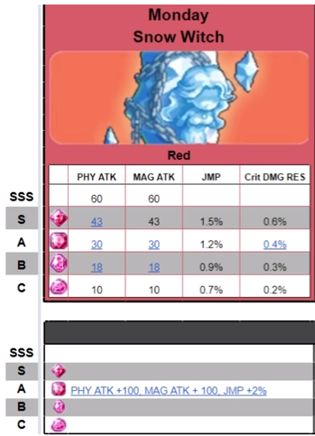 MapleStory M] Jewel Guide! Fusing, Stats & Set Bonuses